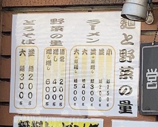 板橋本町のラーメン慶次郎本店の麺量